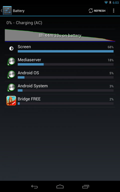 Google Nexus - Consum baterie