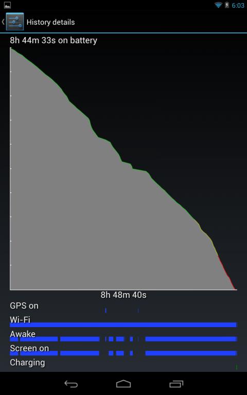 Google Nexus - Grafic consum baterie