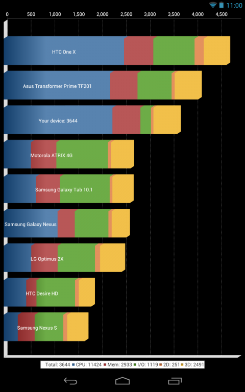 google nexus 7 test quadrant