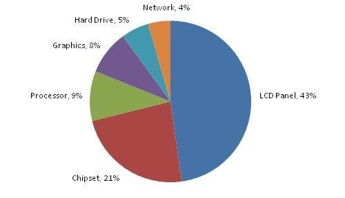 Grafic consum energie
