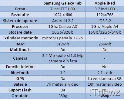 iPad-vs-Galaxy-Tab