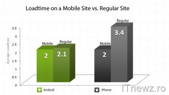 android vs iphone chart2