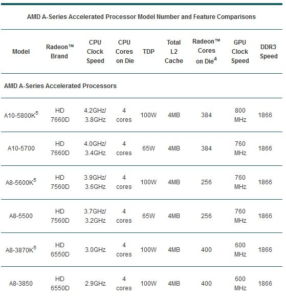 AMD Trinity Specificatii