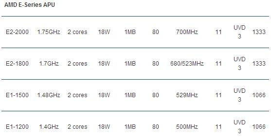 AMD APU Seria E