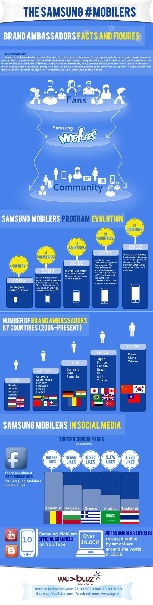 Samsung Mobilers Infographic