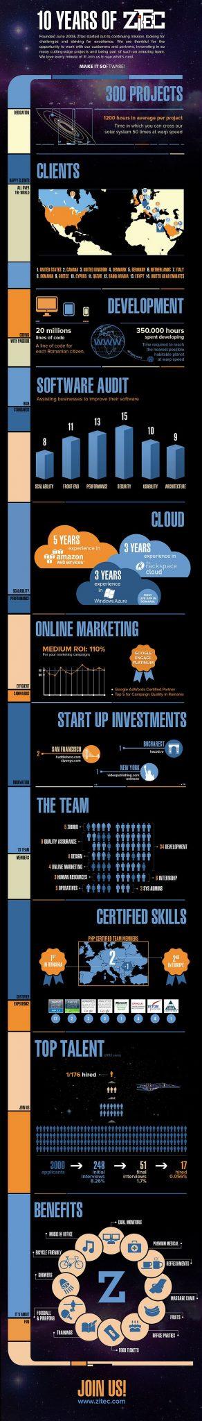 Infographic Zitec 10 ani