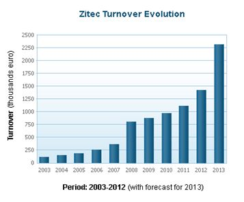 Progres Zitec 2003-2013
