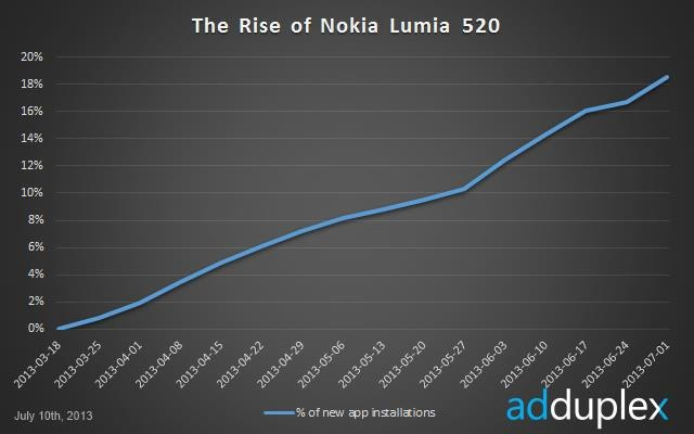 Crestere popularitate Lumia 520
