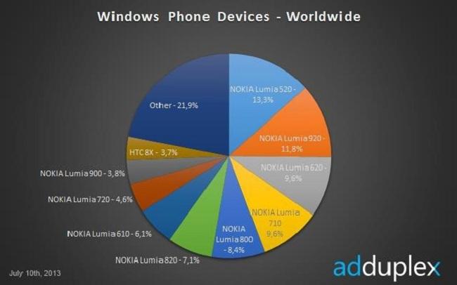 Lumia 520 Adduplex