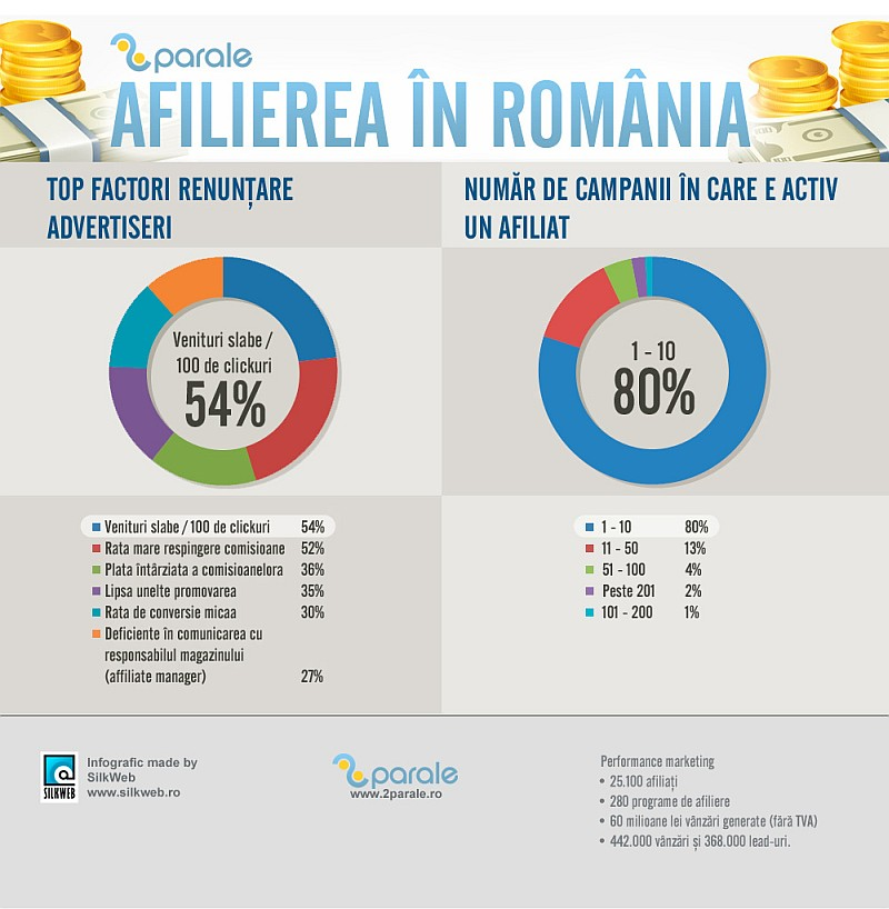 Afilierea in Romania 2013 - 2Parale