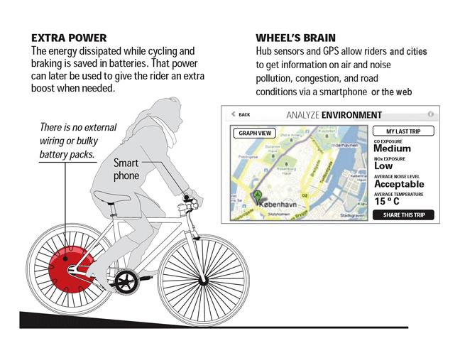The Copenhagen Wheel 3