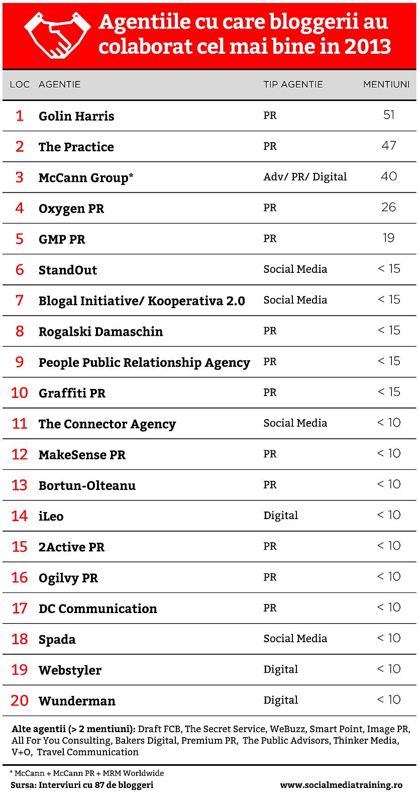 Top_Agentii_in_Blogosfera_2014