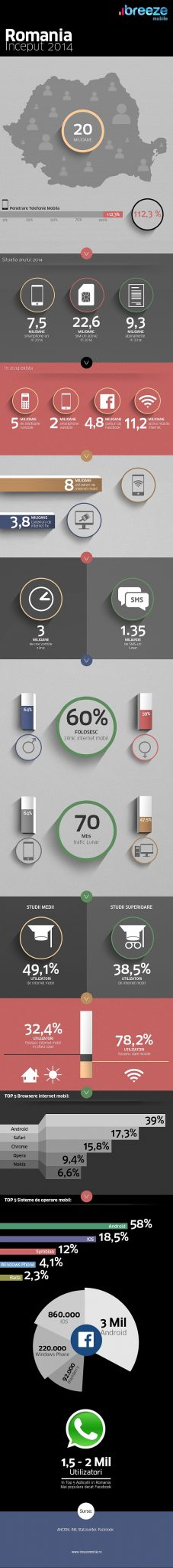 Infografic Breeze Mobile 2014