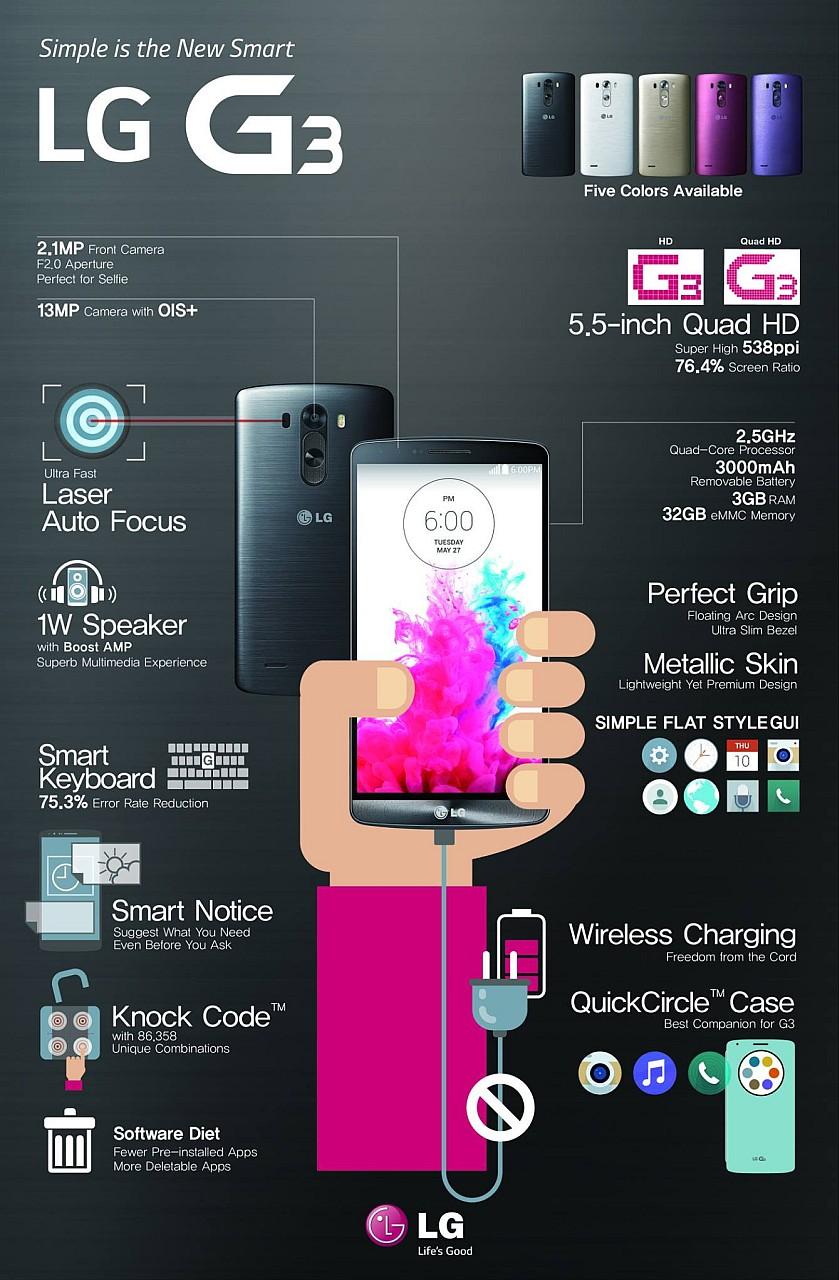 LG G3 Infografie