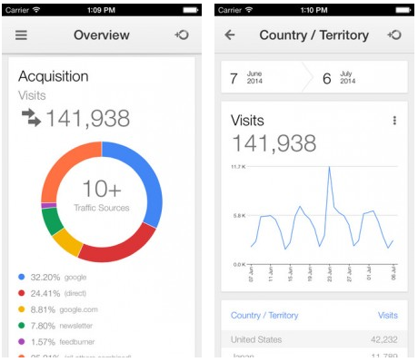 Google Analytics iOS