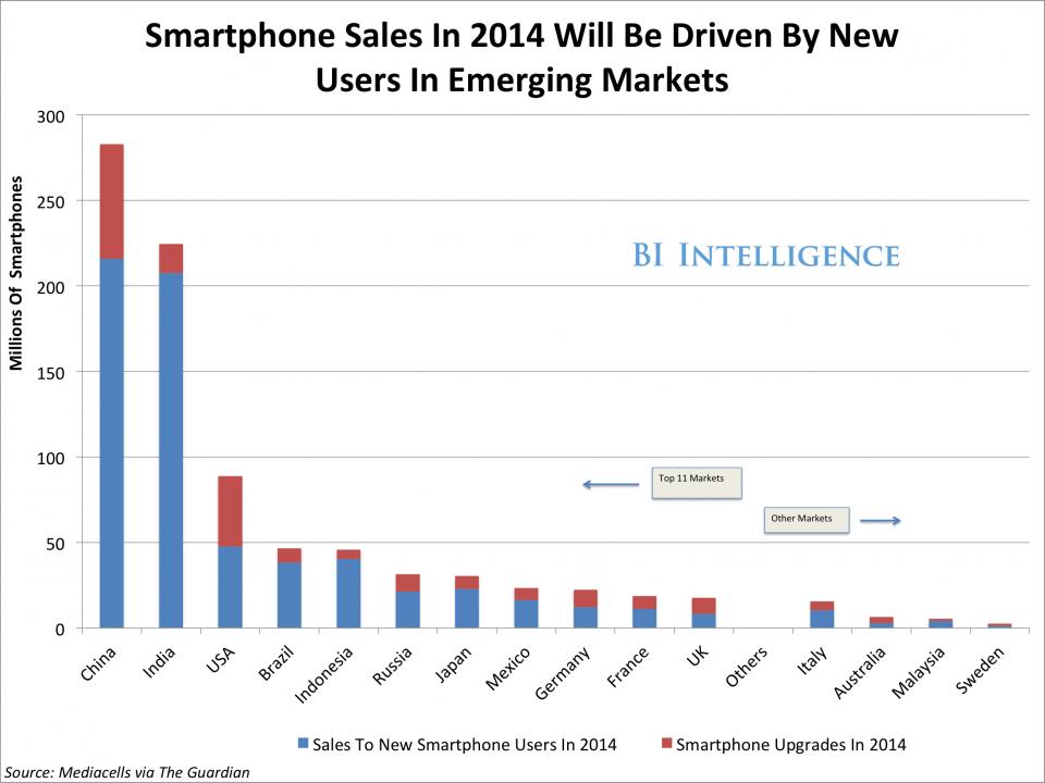 Vanzari Smartphone-uri 2014