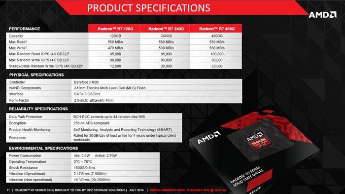 SSD-uri AMD