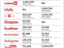 Social Media Romania - Septembrie 2014