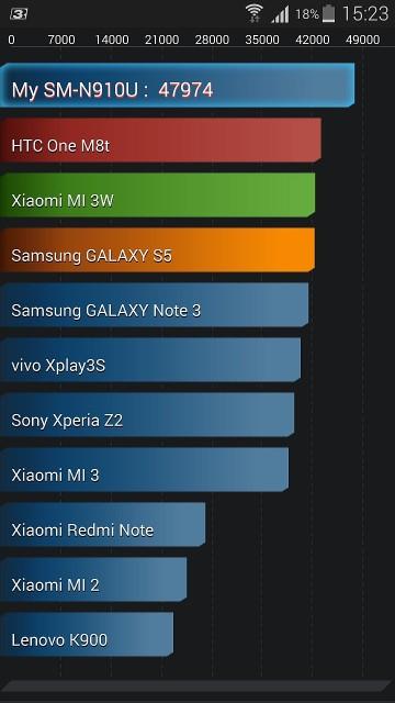AnTuTu Galaxy Note 4