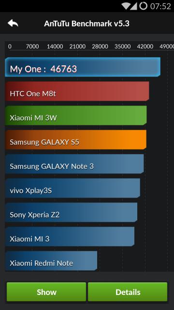 Punctaj OnePlus One - AnTuTu - Android 4.2
