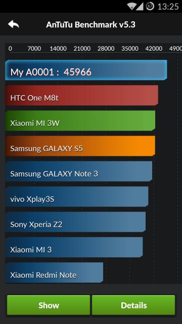 Punctaj OnePlus One - AnTuTu - Android 4.4
