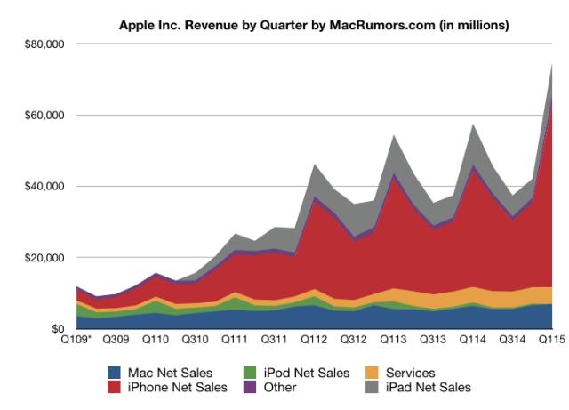 Apple Sales 2014