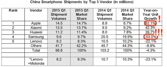 China Smartphones IDC