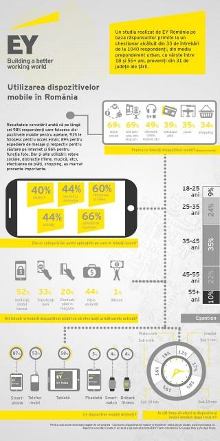 Infografic Utilizarea dispozitivelor mobile
