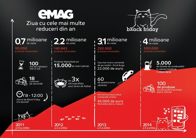 Infografic eMAG Black Friday 2015