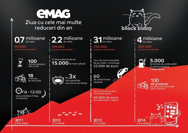 Infografic eMAG Black Friday 2015