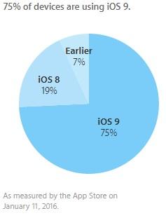 Adoptie iOS 9