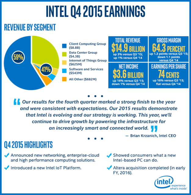 Infografic - Rezultatele financiare Intel in T4 2015