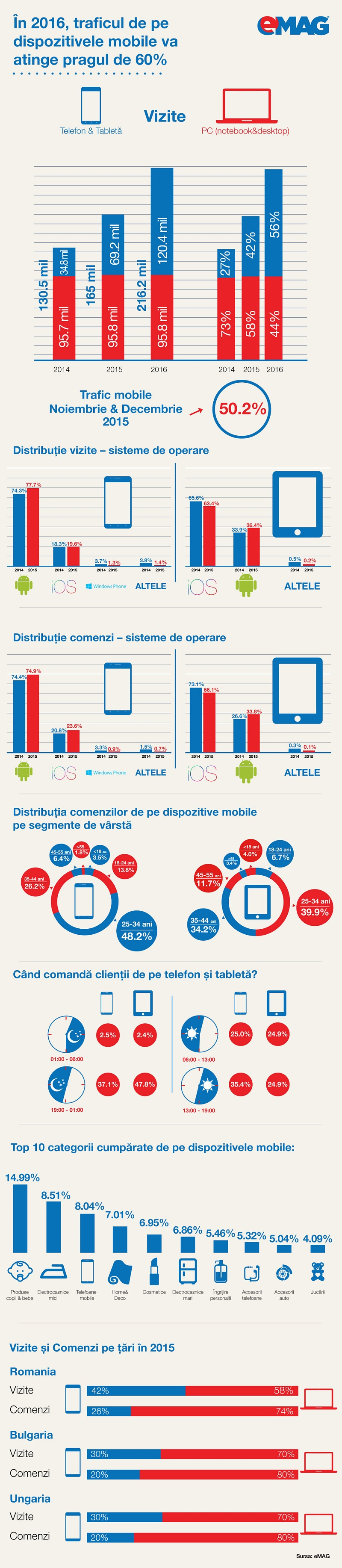 Infografic mobile eMAG 2015