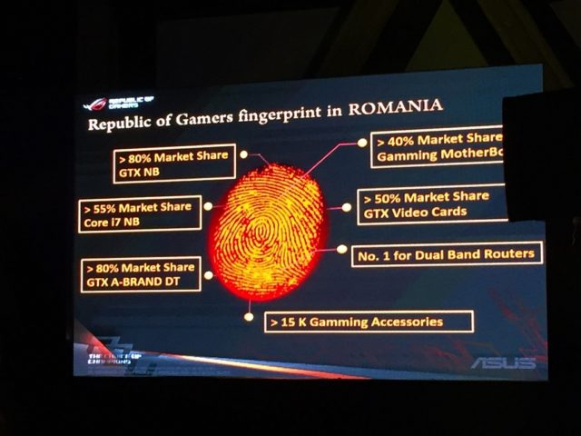ASUS ROG Romania